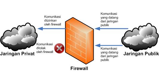 Keamanan Jaringan Internet Dan Firewall Ditjen Aptika