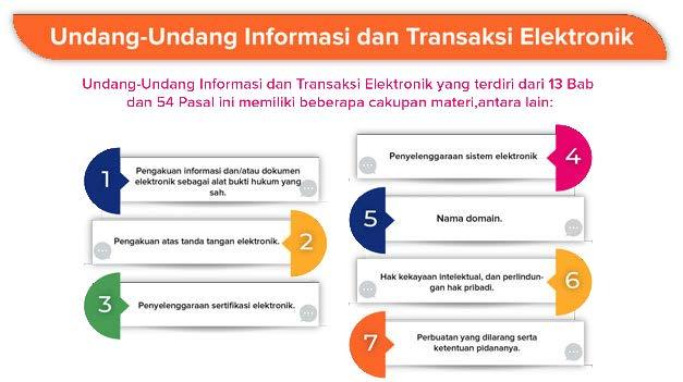 Undang Undang Informasi Dan Transaksi Elektronik Ditjen Aptika