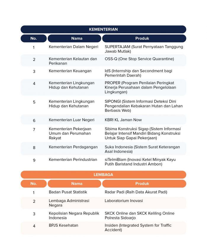 Kompetisi Inovasi Pelayanan Publik 2019 Ditjen Aptika
