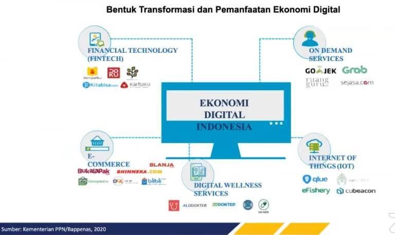 Ekonomi Digital Jadi Penopang Perekonomian Di Tengah Pandemi Ditjen Aptika