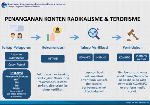 Penanganan Konten Radikalisme dan Terorisme oleh Kominfo